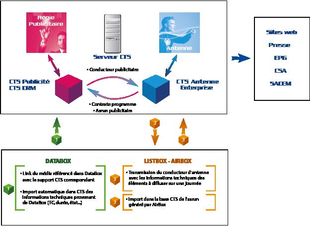 Schéma intégration CSE - Playbox